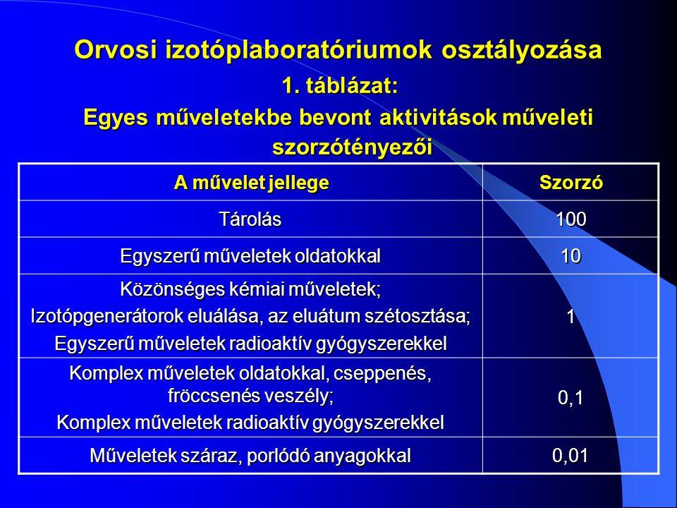 Orvosi izotóplaboratóriumok osztályozása Egyes műveletekbe bevont aktivitások műveleti szorzótényezői 1. táblázat: A művelet jellege Szorzó Tárolás100