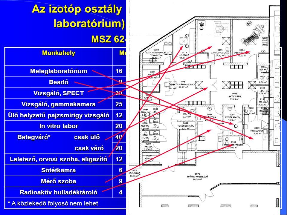 Az izotóp osztály munkahelyeinek (in vivo laboratórium) legkisebb alapterülete MSZ 62-7 M1. melléklet Munkahely Munkahely alapterülete, m 2 Legkisebb