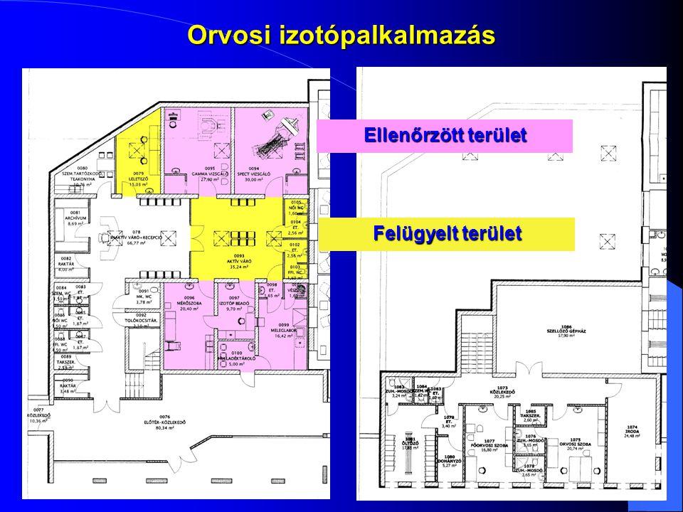 Ellenőrzött terület Felügyelt terület Orvosi izotópalkalmazás