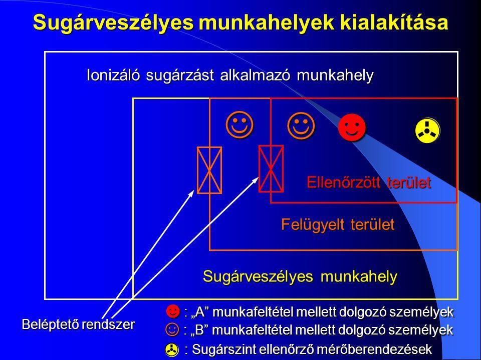 Sugárveszélyes munkahelyek kialakítása Ionizáló sugárzást alkalmazó munkahely Sugárveszélyes munkahely Felügyelt terület Ellenőrzött terület  ☻   B