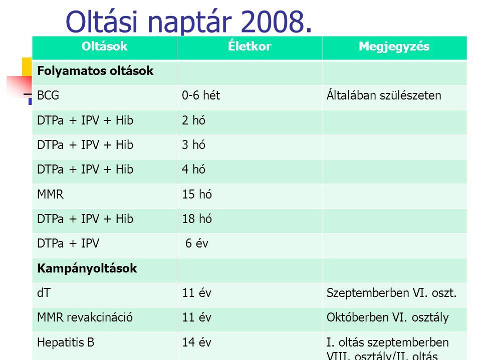 Oltási naptár 2008. OltásokÉletkorMegjegyzés Folyamatos oltások BCG0-6 hétÁltalában szülészeten DTPa + IPV + Hib2 hó DTPa + IPV + Hib3 hó DTPa + IPV +