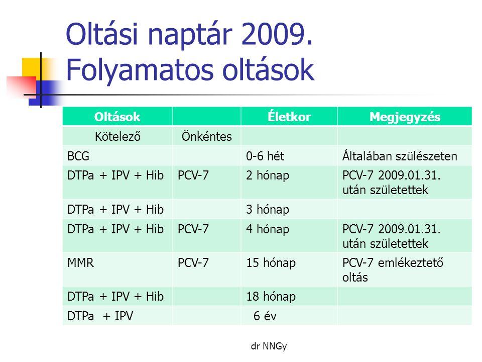 Oltási naptár 2009. Folyamatos oltások OltásokÉletkorMegjegyzés KötelezőÖnkéntes BCG0-6 hétÁltalában szülészeten DTPa + IPV + HibPCV-72 hónapPCV-7 200