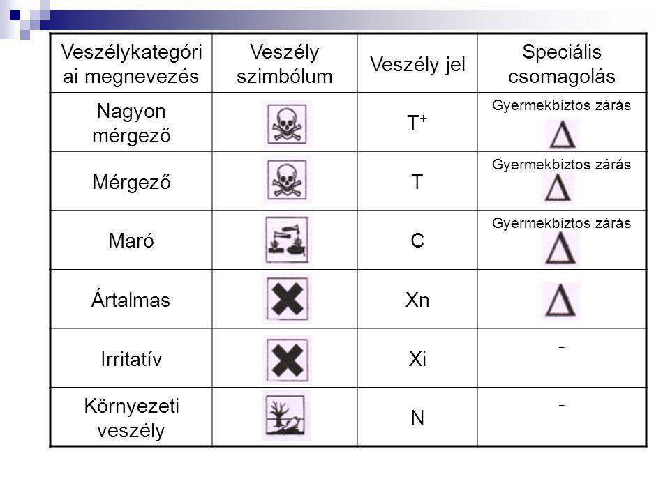 Veszélykategóri ai megnevezés Veszély szimbólum Veszély jel Speciális csomagolás Nagyon mérgező T+T+ Gyermekbiztos zárás MérgezőT Gyermekbiztos zárás