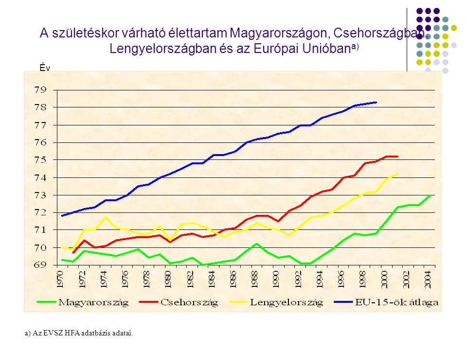 A születéskor várható élettartam az európai országokban a 21.