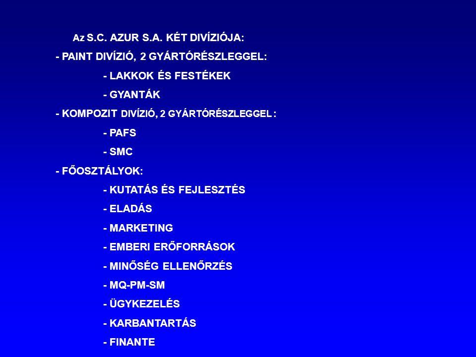 Az S.C.AZUR S.A.
