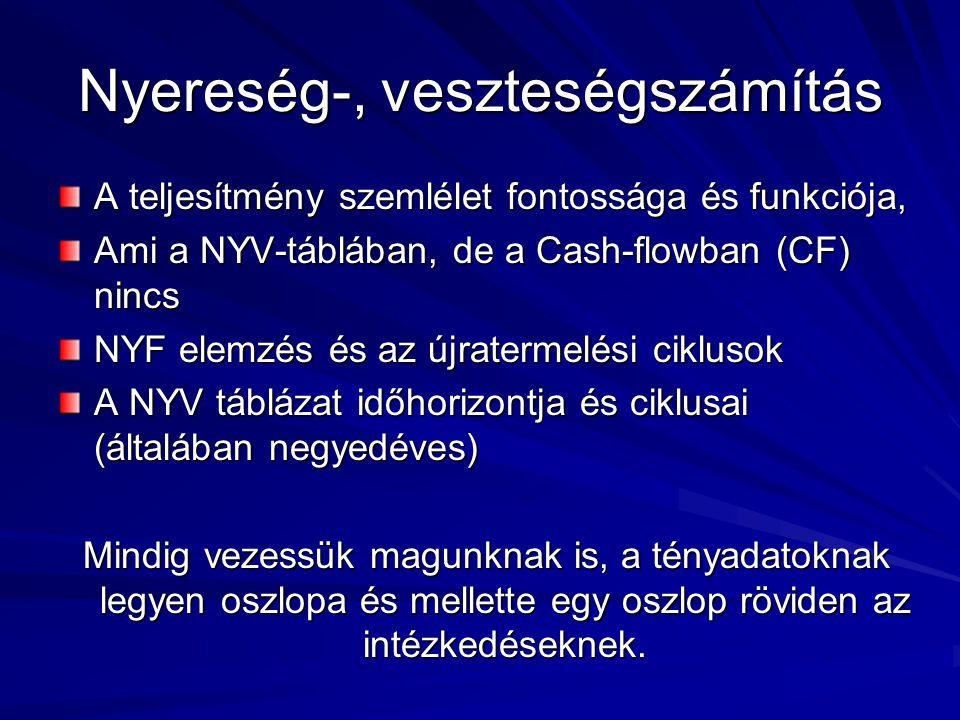 Nyereség-, veszteségszámítás A teljesítmény szemlélet fontossága és funkciója, Ami a NYV-táblában, de a Cash-flowban (CF) nincs NYF elemzés és az újratermelési ciklusok A NYV táblázat időhorizontja és ciklusai (általában negyedéves) Mindig vezessük magunknak is, a tényadatoknak legyen oszlopa és mellette egy oszlop röviden az intézkedéseknek.