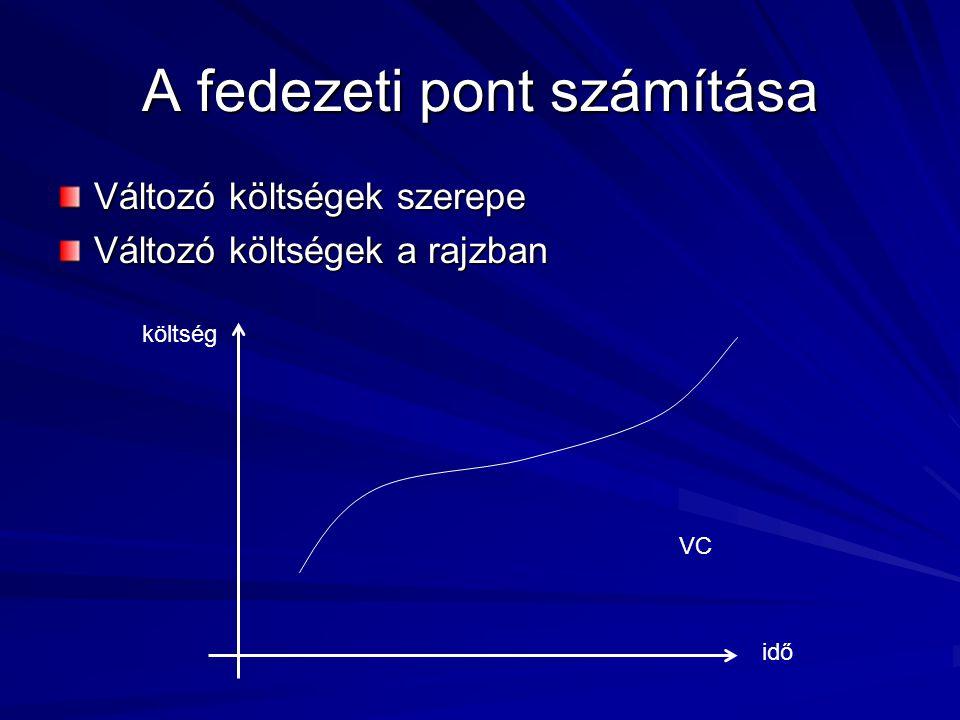 A fedezeti pont számítása Változó költségek szerepe Változó költségek a rajzban idő költség VC