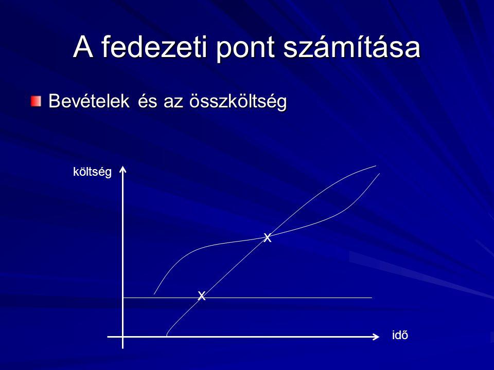 A fedezeti pont számítása Bevételek és az összköltség idő költség X X
