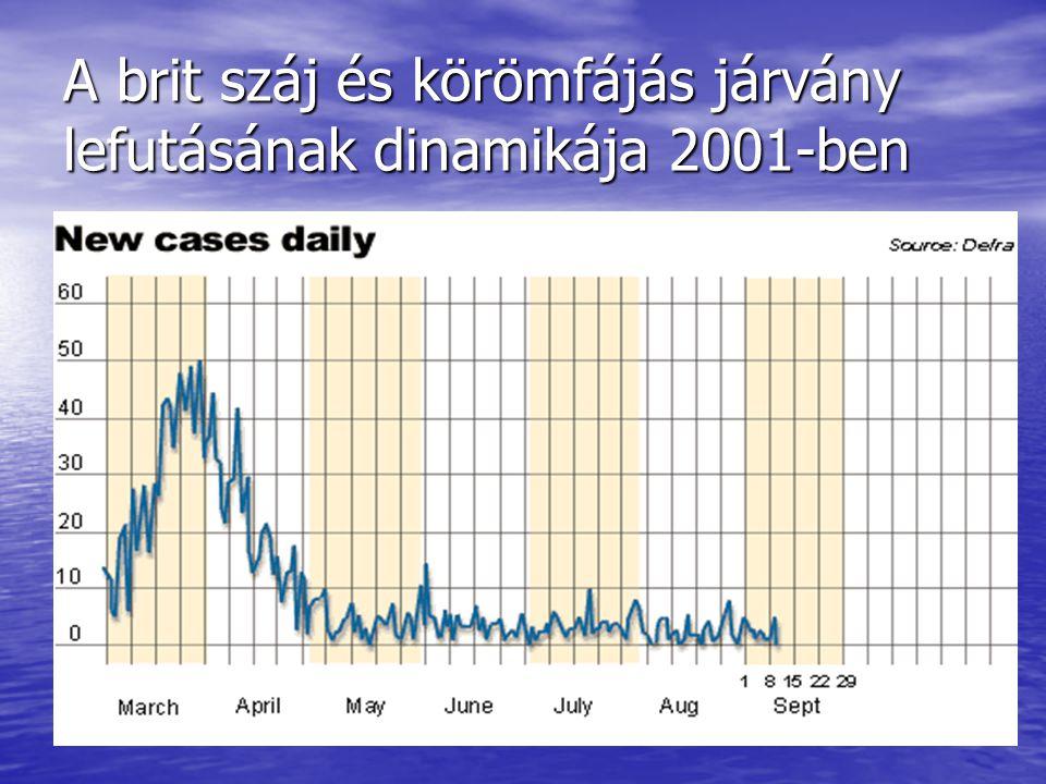 A brit száj és körömfájás járvány lefutásának dinamikája 2001-ben