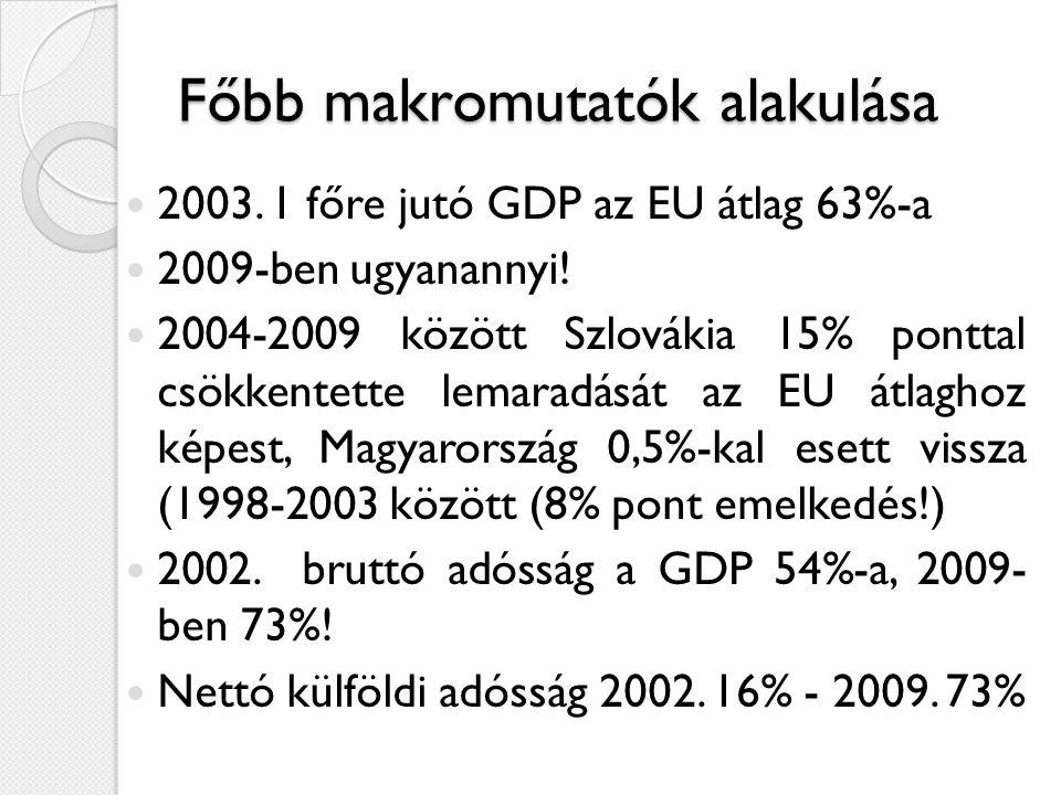 Főbb makromutatók alakulása  2003. 1 főre jutó GDP az EU átlag 63%-a  2009-ben ugyanannyi!  2004-2009 között Szlovákia 15% ponttal csökkentette lem