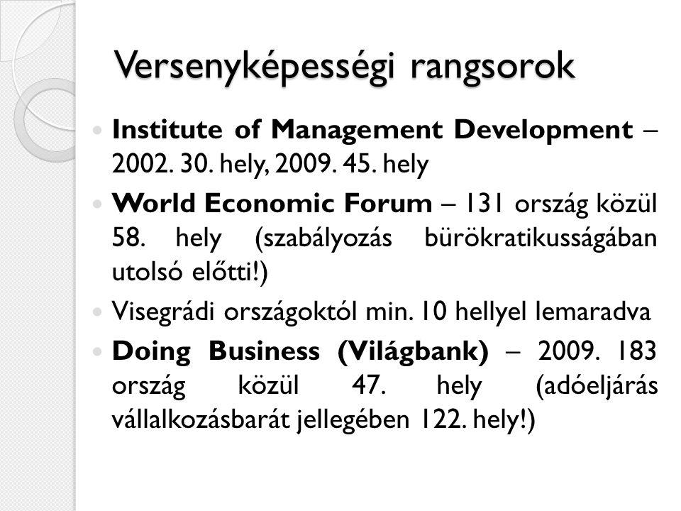 Versenyképességi rangsorok  Institute of Management Development – 2002. 30. hely, 2009. 45. hely  World Economic Forum – 131 ország közül 58. hely (