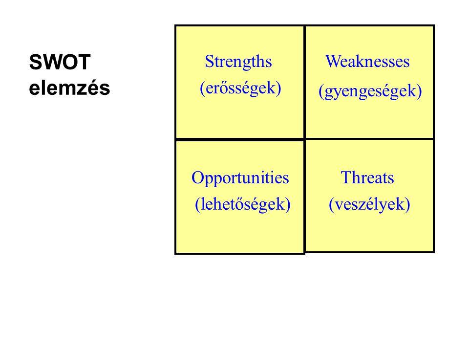 SWOT elemzés Strengths (erősségek) Weaknesses (gyengeségek) Opportunities (lehetőségek) Threats (veszélyek) egyezés
