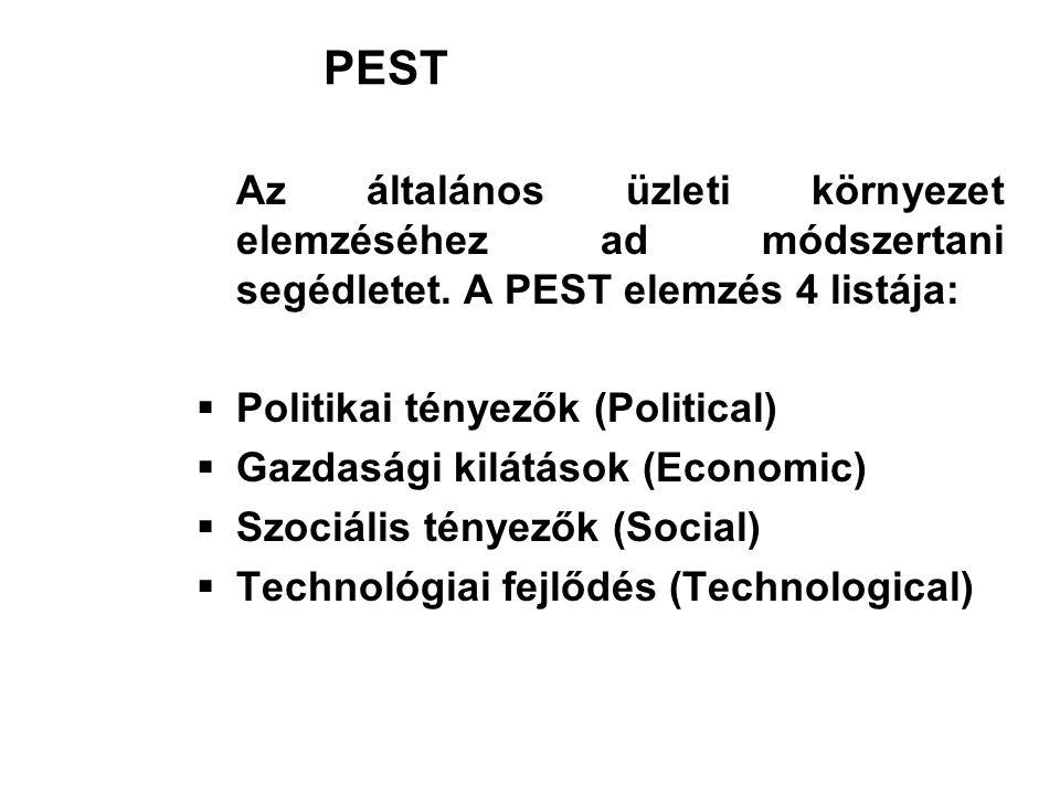 PEST Az általános üzleti környezet elemzéséhez ad módszertani segédletet. A PEST elemzés 4 listája:  Politikai tényezők (Political)  Gazdasági kilát