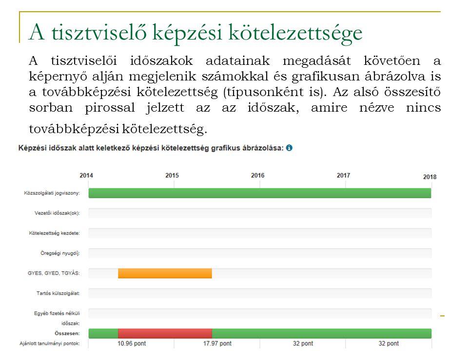 A tisztviselő képzési kötelezettsége A tisztviselői időszakok adatainak megadását követően a képernyő alján megjelenik számokkal és grafikusan ábrázol