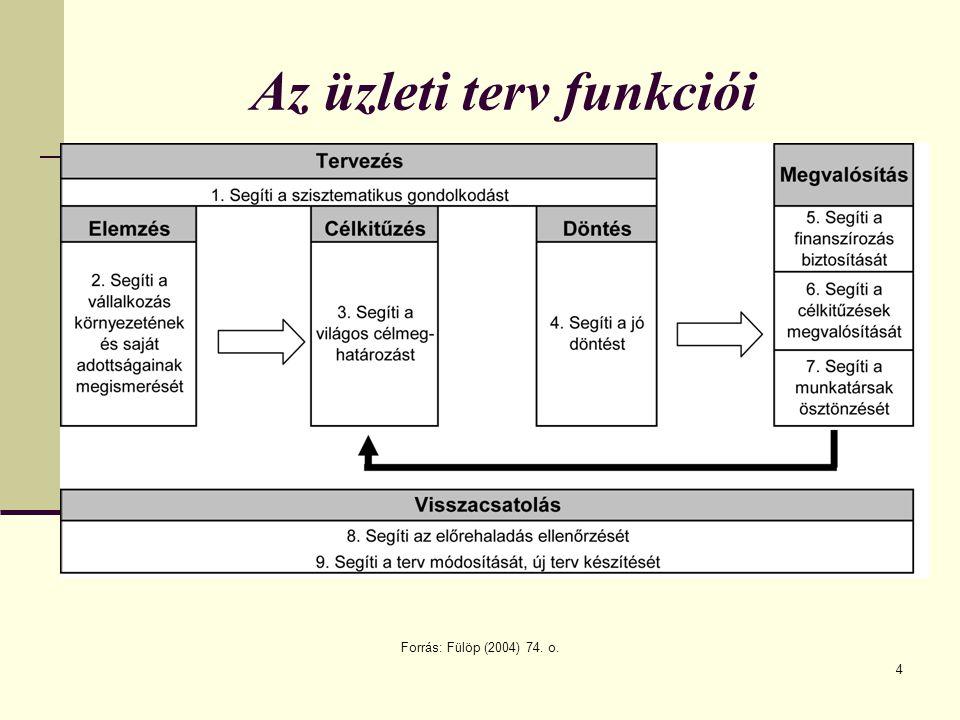 4 Az üzleti terv funkciói Forrás: Fülöp (2004) 74. o.