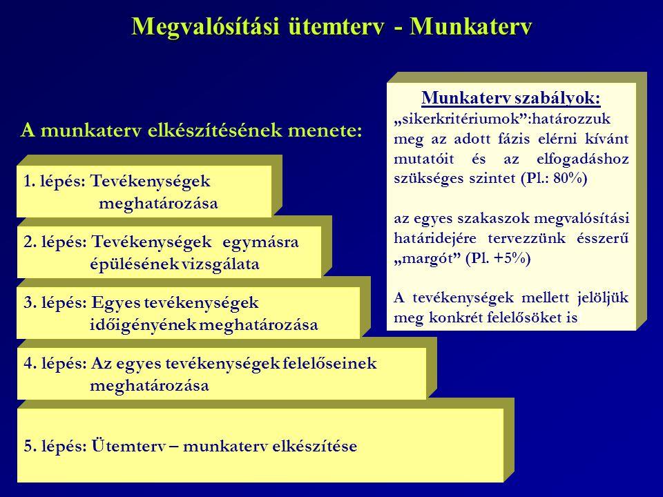 """A munkaterv elkészítésének menete: Megvalósítási ütemterv - Munkaterv 5. lépés: Ütemterv – munkaterv elkészítése Munkaterv szabályok: """"sikerkritériumo"""