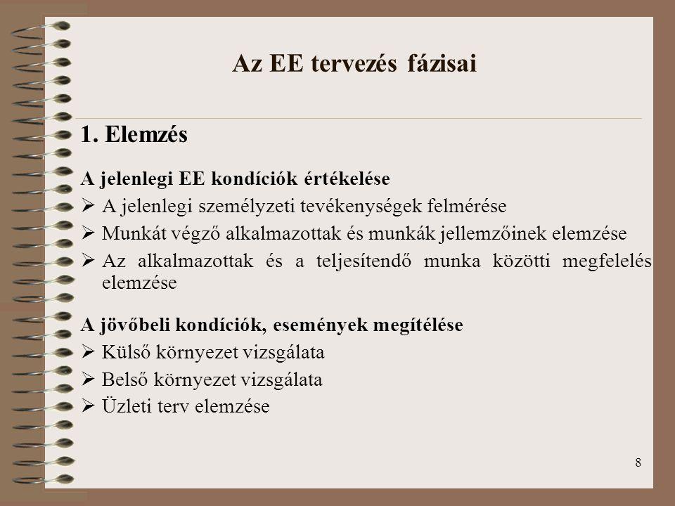 8 Az EE tervezés fázisai 1. Elemzés A jelenlegi EE kondíciók értékelése  A jelenlegi személyzeti tevékenységek felmérése  Munkát végző alkalmazottak