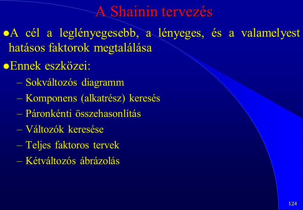 124 A Shainin tervezés l A cél a leglényegesebb, a lényeges, és a valamelyest hatásos faktorok megtalálása l Ennek eszközei: –Sokváltozós diagramm –Ko