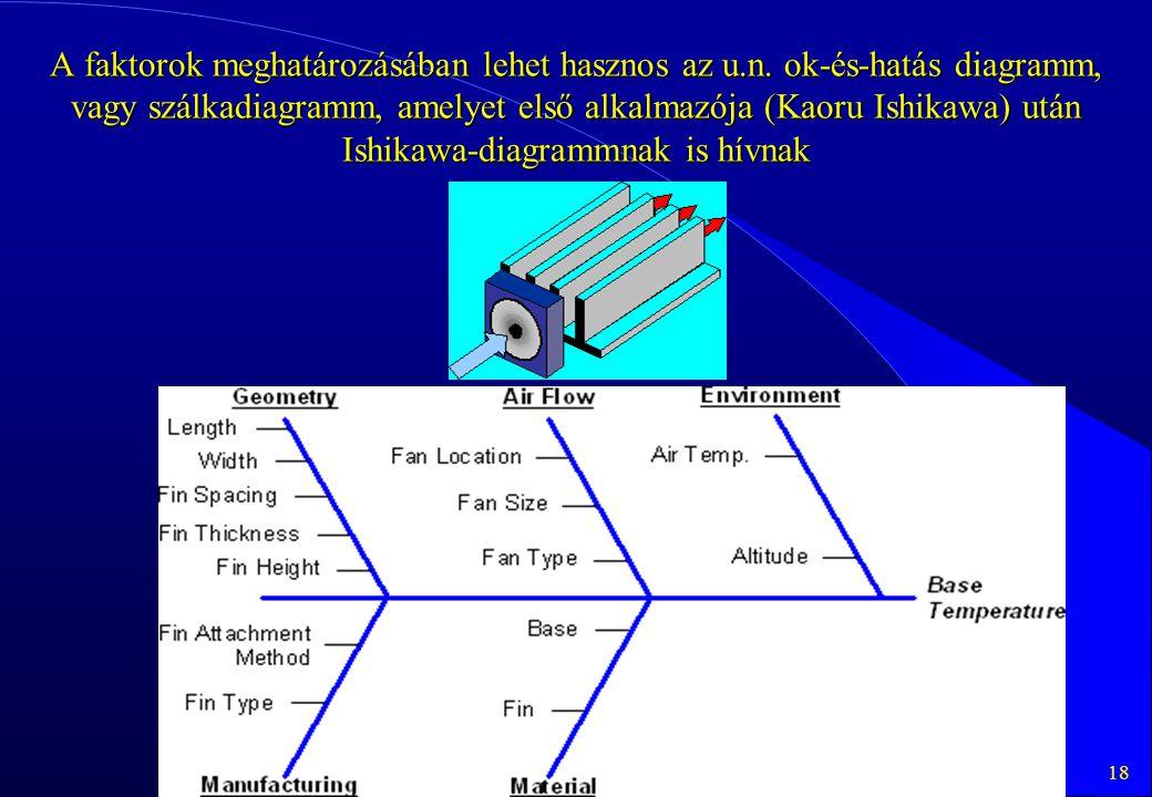 18 A faktorok meghatározásában lehet hasznos az u.n. ok-és-hatás diagramm, vagy szálkadiagramm, amelyet első alkalmazója (Kaoru Ishikawa) után Ishikaw