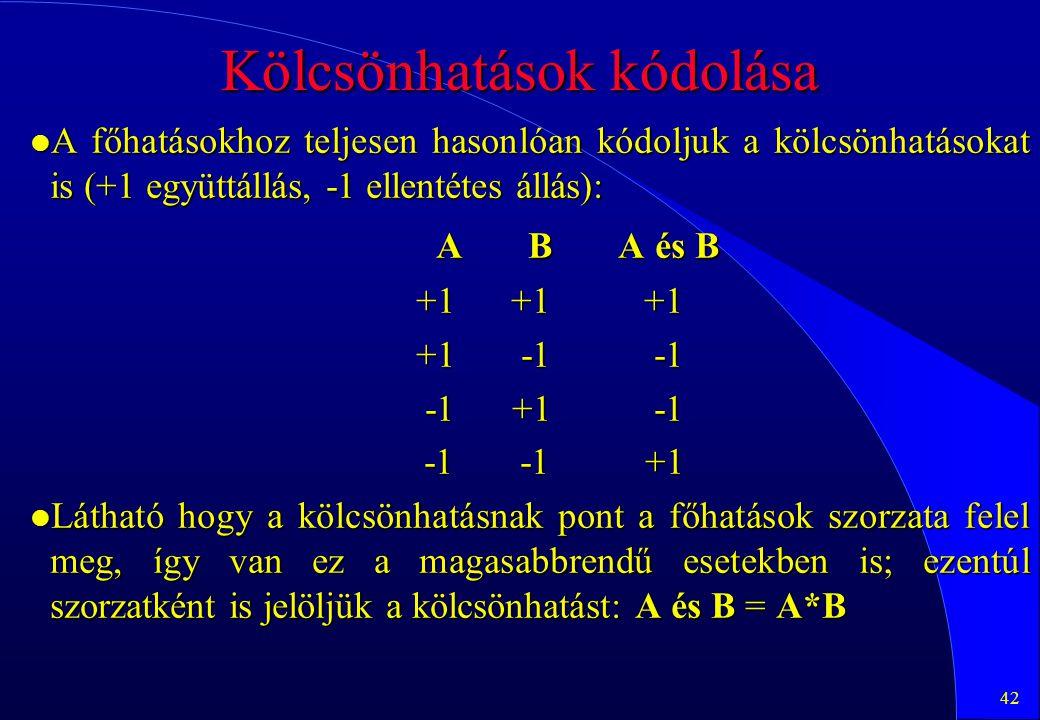 42 Kölcsönhatások kódolása l A főhatásokhoz teljesen hasonlóan kódoljuk a kölcsönhatásokat is (+1 együttállás, -1 ellentétes állás): A B A és B +1 +1