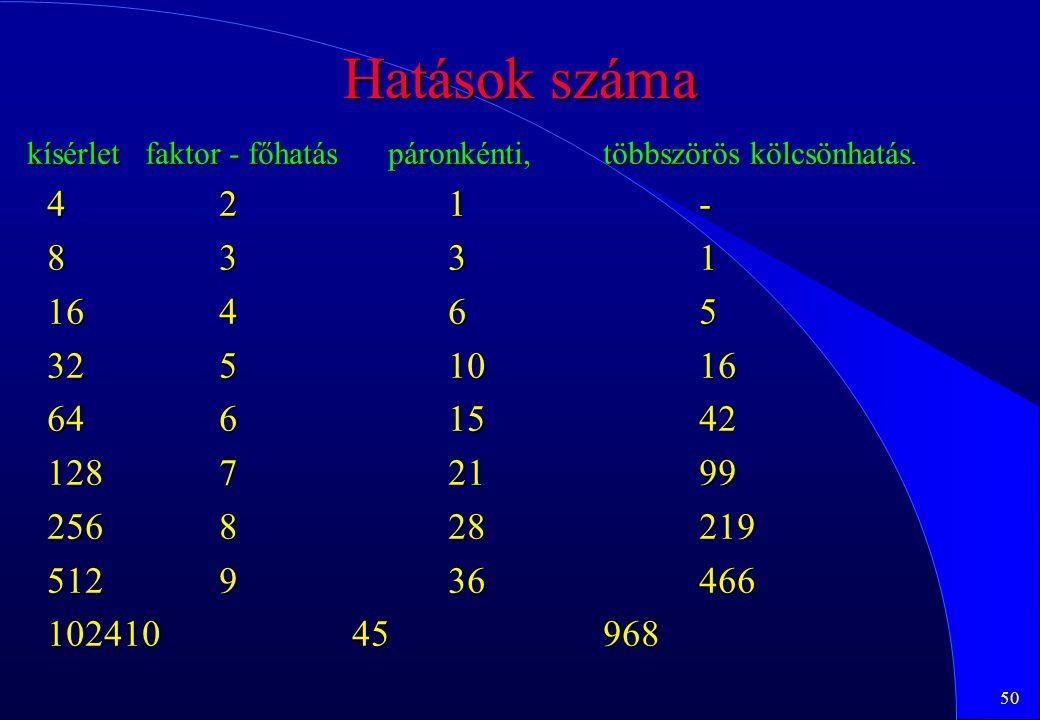 50 Hatások száma kísérlet faktor - főhatás páronkénti, többszörös kölcsönhatás. 42 1- 83 31 164 65 325 1016 646 1542 1287 2199 2568 28219 5129 36466 1