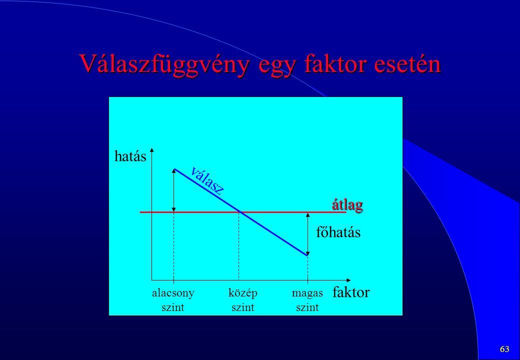 63 Válaszfüggvény egy faktor esetén átlag főhatás alacsony szint magas szint hatás faktor válasz közép szint