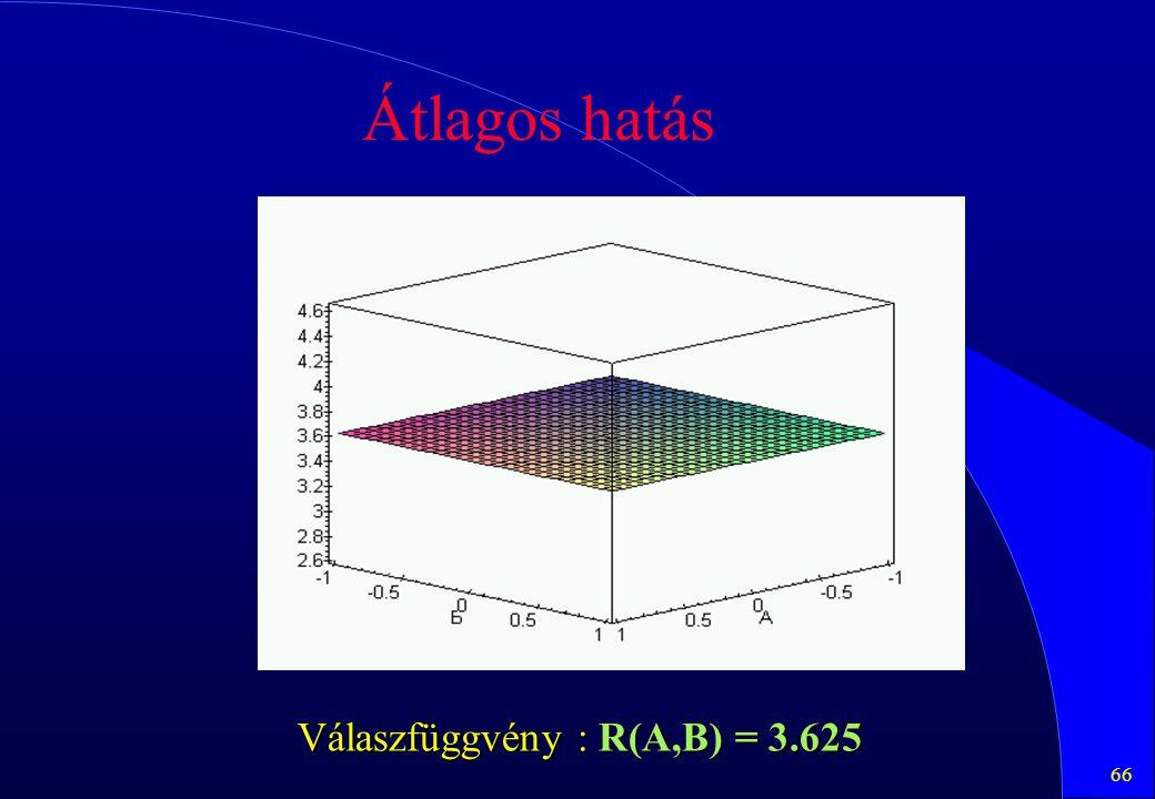 66 Átlagos hatás Válaszfüggvény : R(A,B) = 3.625
