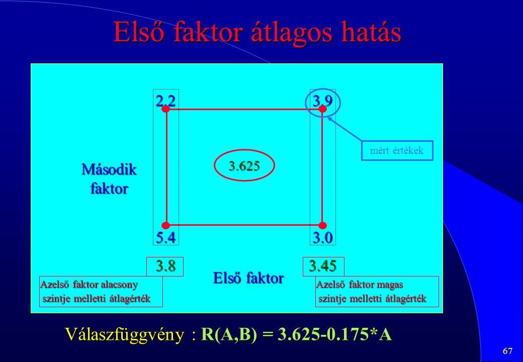 67 Első faktor átlagos hatás 2.23.9 5.43.0 3.625 3.83.45 Első faktor Másodikfaktor mért értékek Azelső faktor alacsony szintje melletti átlagérték szi