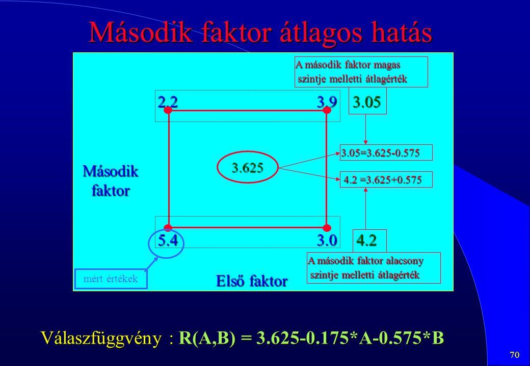 70 Második faktor átlagos hatás 2.23.9 5.43.0 3.625 Első faktor Másodikfaktor 3.05 4.2 mért értékek Válaszfüggvény : R(A,B) = 3.625-0.175*A-0.575*B A