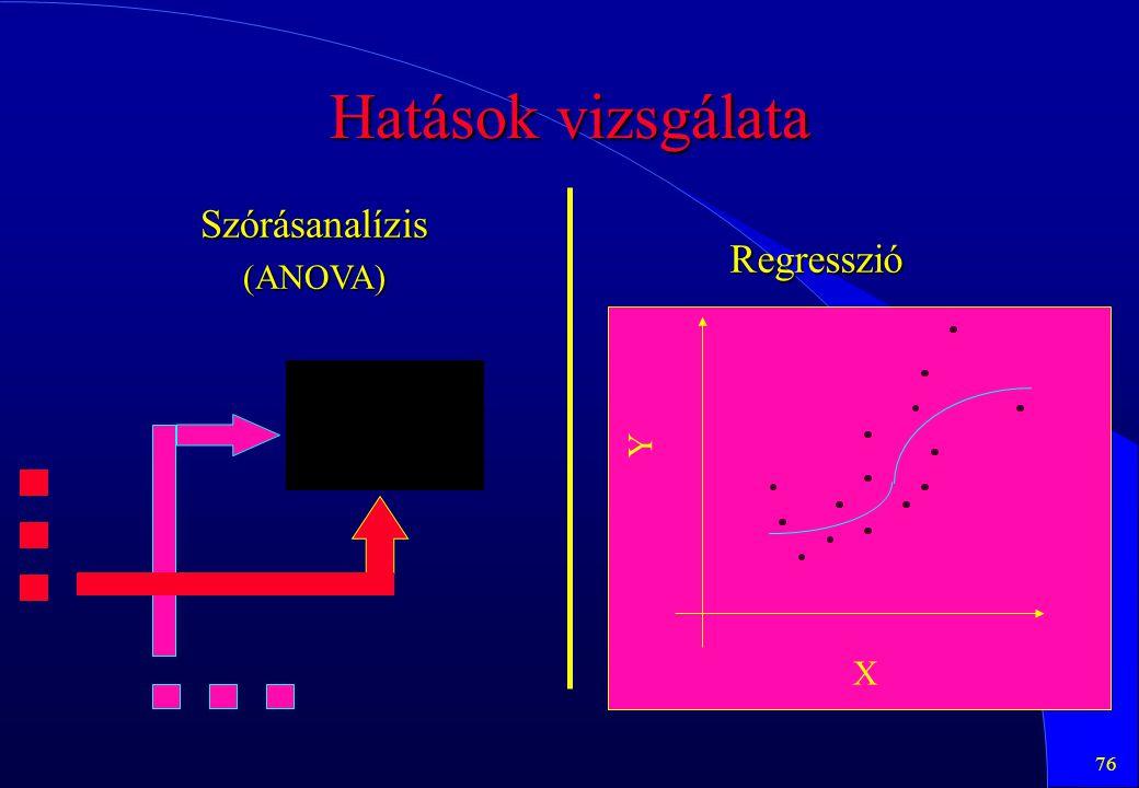 76 Szórásanalízis(ANOVA) Hatások vizsgálata Regresszió X Y