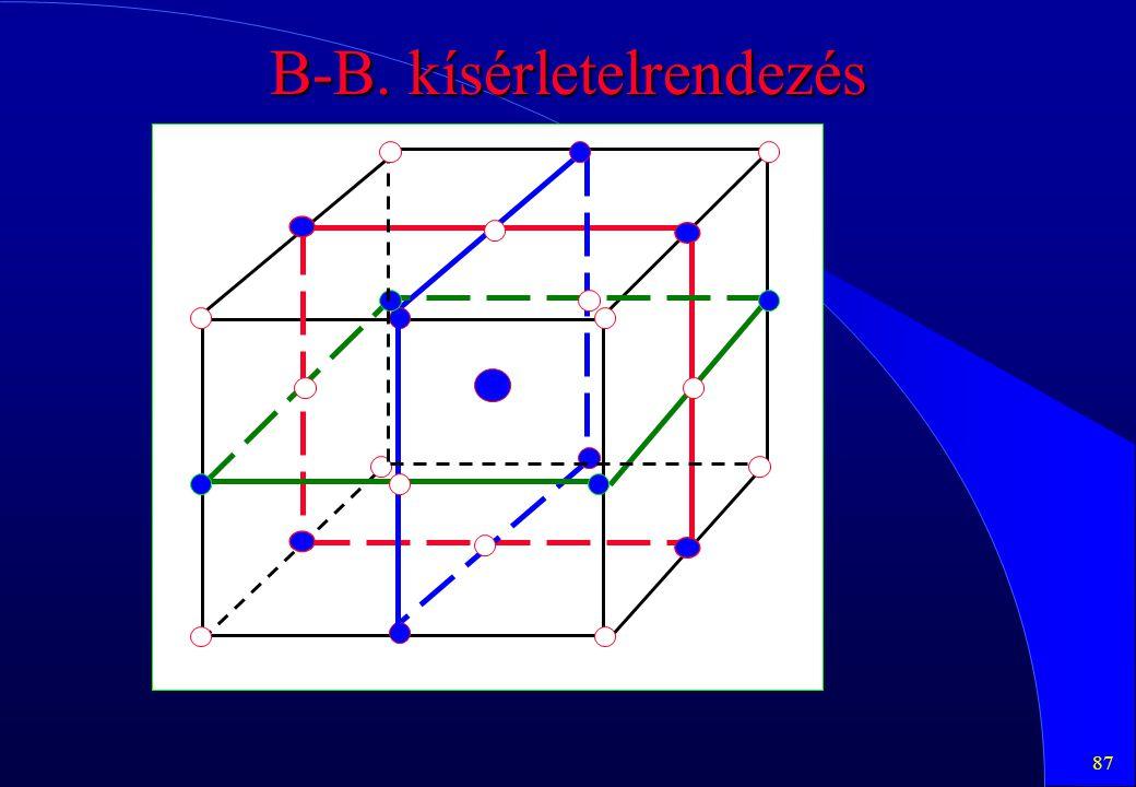 87 B-B. kísérletelrendezés
