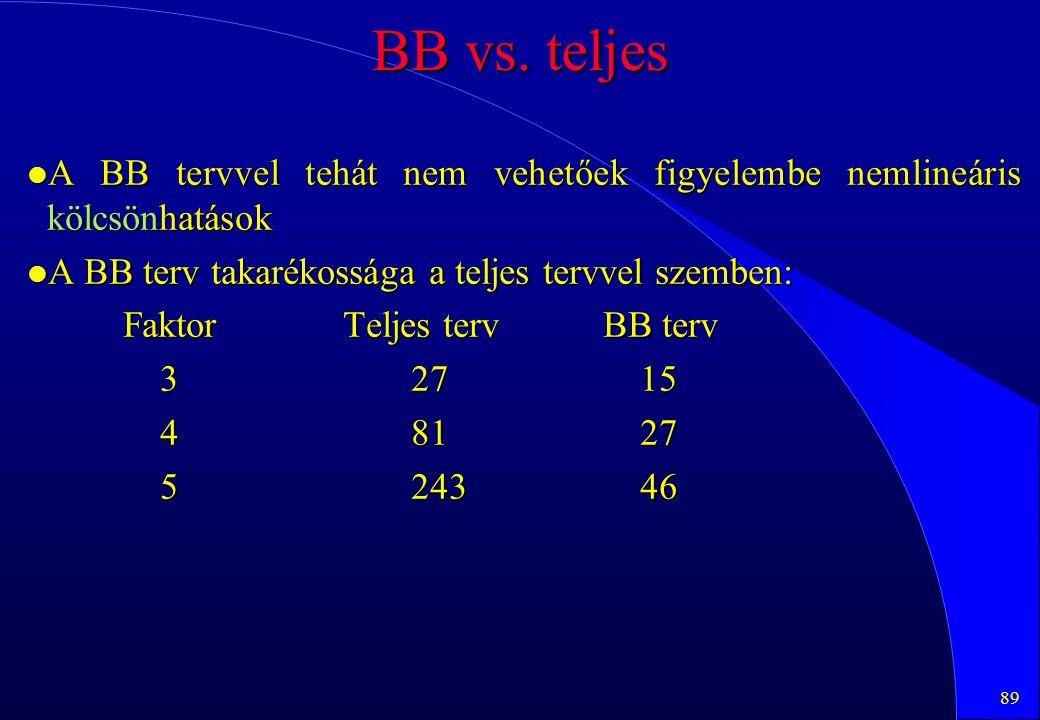 89 BB vs. teljes l A BB tervvel tehát nem vehetőek figyelembe nemlineáris kölcsönhatások l A BB terv takarékossága a teljes tervvel szemben: Faktor Te