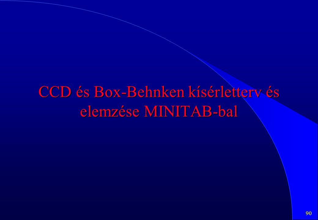 90 CCD és Box-Behnken kísérletterv és elemzése MINITAB-bal