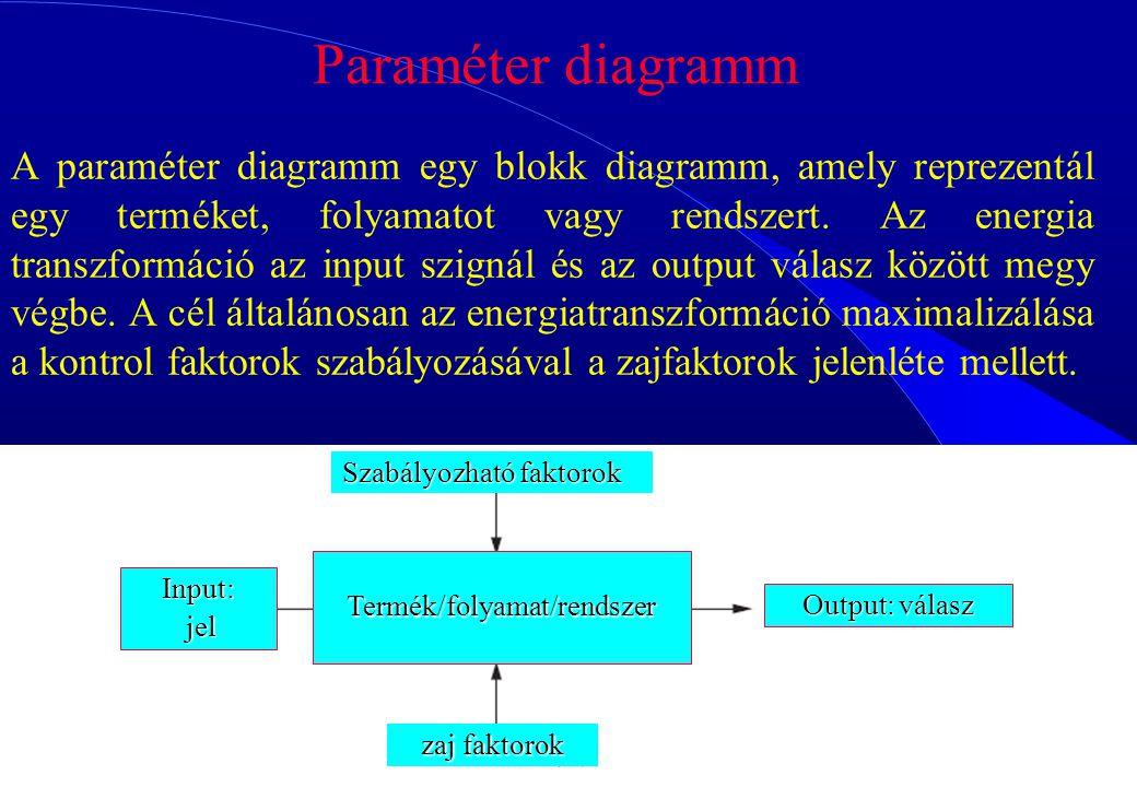 95 A paraméter diagramm egy blokk diagramm, amely reprezentál egy terméket, folyamatot vagy rendszert. Az energia transzformáció az input szignál és a
