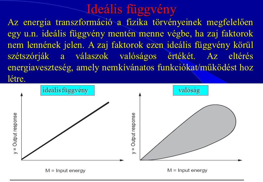 96 Ideális függvény ideális függvény valóság valóság Az energia transzformáció a fizika törvényeinek megfelelően egy u.n. ideális függvény mentén menn