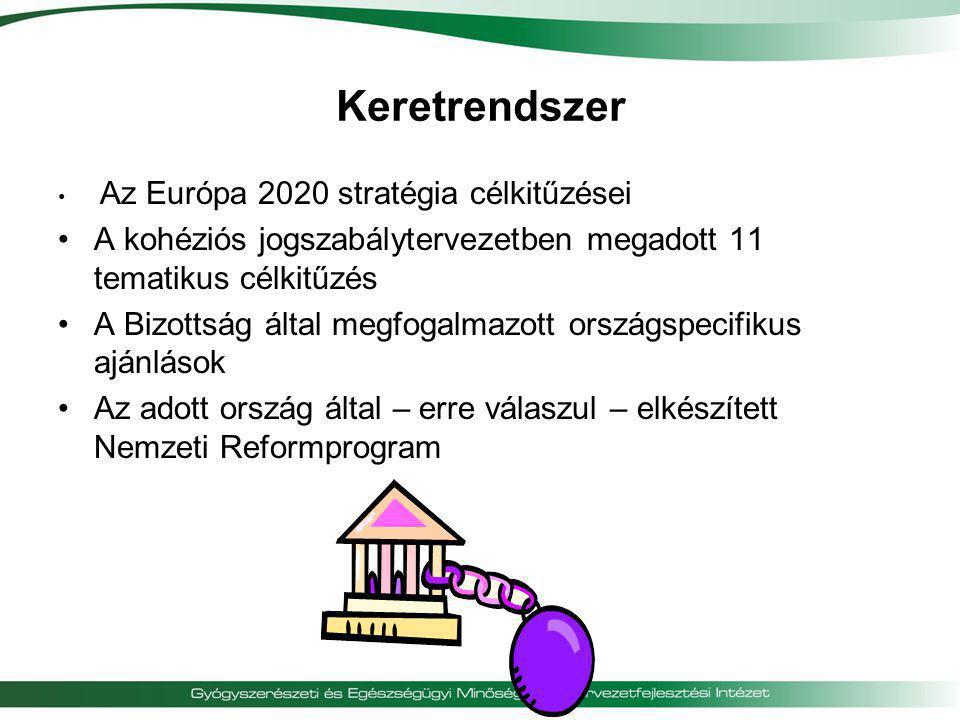 Keretrendszer • Az Európa 2020 stratégia célkitűzései •A kohéziós jogszabálytervezetben megadott 11 tematikus célkitűzés •A Bizottság által megfogalma