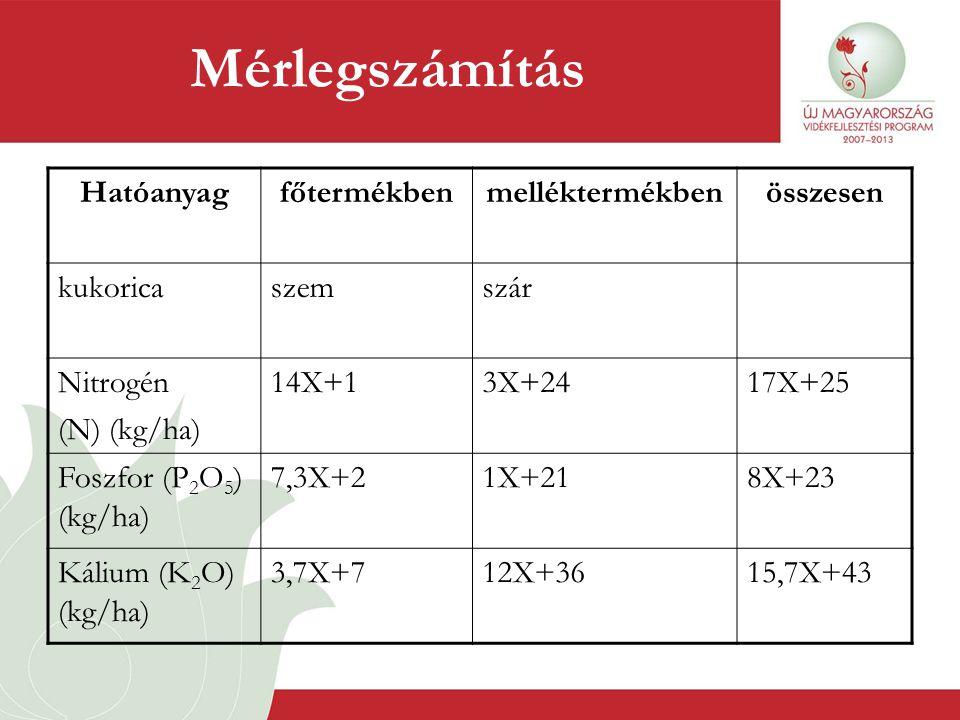 Mérlegszámítás Hatóanyagfőtermékbenmelléktermékbenösszesen kukoricaszemszár Nitrogén (N) (kg/ha) 14X+13X+2417X+25 Foszfor (P 2 O 5 ) (kg/ha) 7,3X+21X+