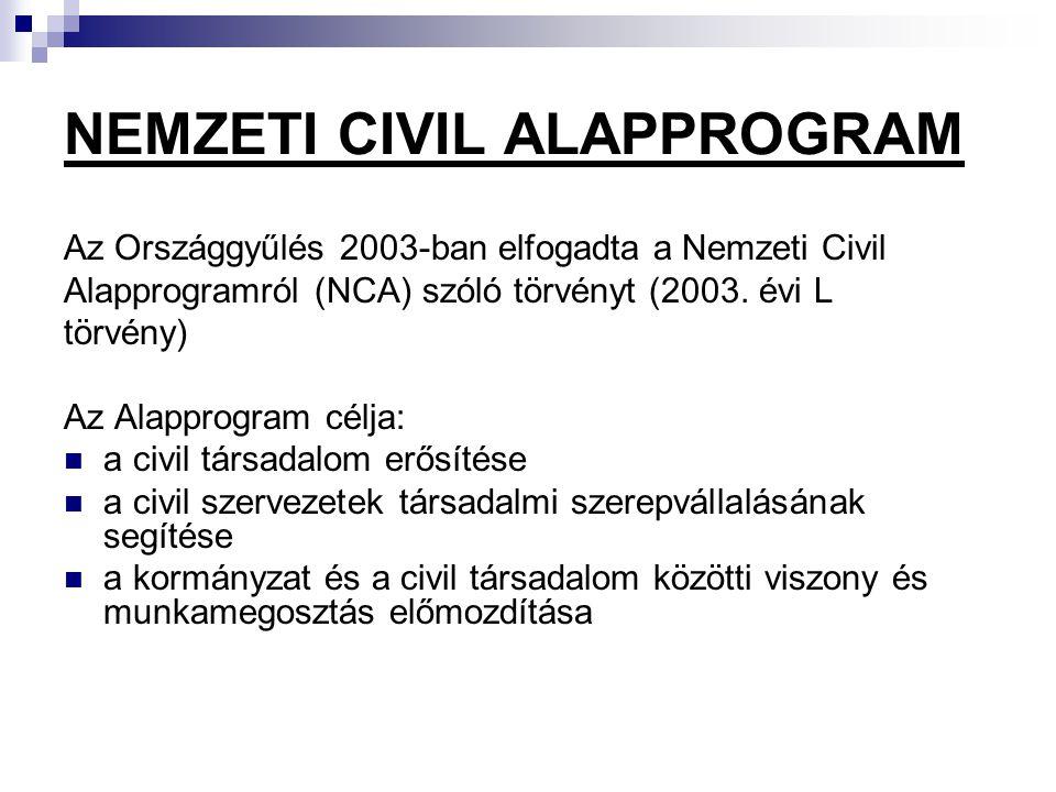 NEMZETI CIVIL ALAPPROGRAM Az Országgyűlés 2003-ban elfogadta a Nemzeti Civil Alapprogramról (NCA) szóló törvényt (2003.