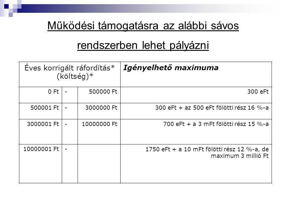 Működési támogatásra az alábbi sávos rendszerben lehet pályázni Éves korrigált ráfordítás* (költség)* Igényelhető maximuma 0 Ft-500000 Ft300 eFt 500001 Ft-3000000 Ft300 eFt + az 500 eFt fölötti rész 16 %-a 3000001 Ft-10000000 Ft700 eFt + a 3 mFt fölötti rész 15 %-a 10000001 Ft-1750 eFt + a 10 mFt fölötti rész 12 %-a, de maximum 3 millió Ft
