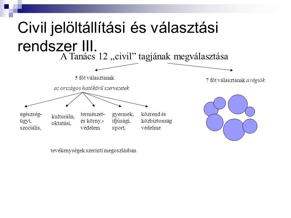 Civil jelöltállítási és választási rendszer III.