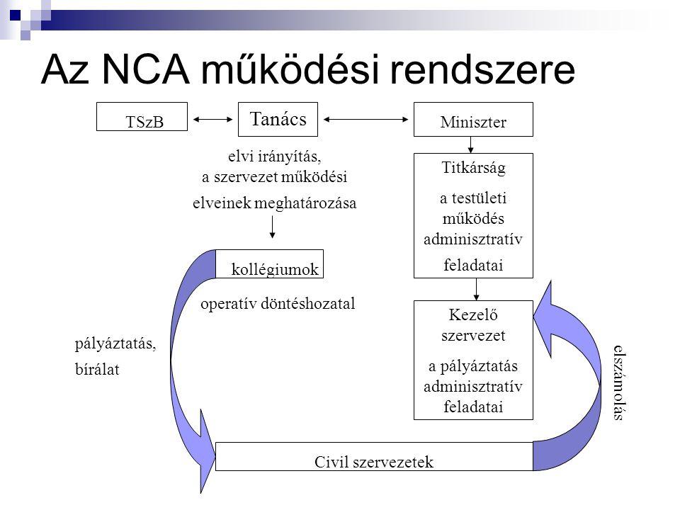 Az NCA működési rendszere Tanács TSzB elvi irányítás, a szervezet működési elveinek meghatározása kollégiumok operatív döntéshozatal Titkárság a testületi működés adminisztratív feladatai pályáztatás, bírálat Civil szervezetek elszámolás Miniszter Kezelő szervezet a pályáztatás adminisztratív feladatai