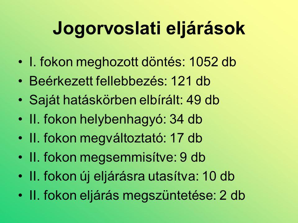 Jogorvoslati eljárások •I. fokon meghozott döntés: 1052 db •Beérkezett fellebbezés: 121 db •Saját hatáskörben elbírált: 49 db •II. fokon helybenhagyó: