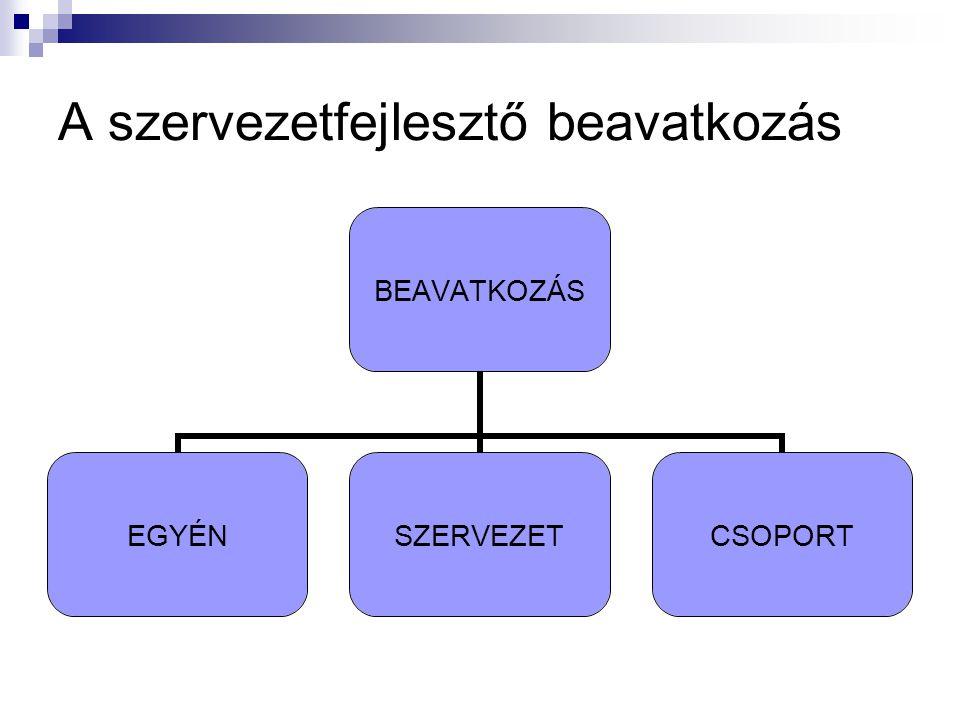 A szervezetfejlesztés lépései 1.A problémahelyzet definiálása 2.