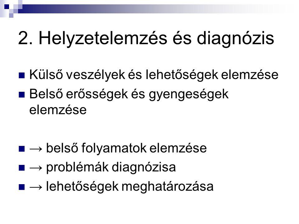 2. Helyzetelemzés és diagnózis  Külső veszélyek és lehetőségek elemzése  Belső erősségek és gyengeségek elemzése  → belső folyamatok elemzése  → p