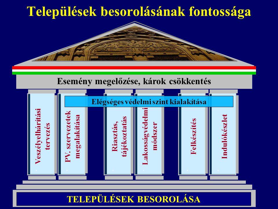 Települések besorolásának fontossága Esemény megelőzése, károk csökkentés TELEPÜLÉSEK BESOROLÁSA. PV. szervezetek megalakítása. Riasztás, tájékoztatás