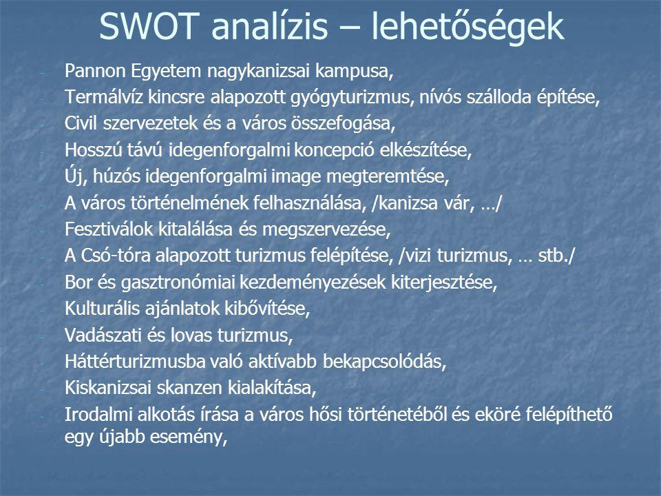 SWOT analízis – lehetőségek - - Pannon Egyetem nagykanizsai kampusa, - - Termálvíz kincsre alapozott gyógyturizmus, nívós szálloda építése, - - Civil szervezetek és a város összefogása, - - Hosszú távú idegenforgalmi koncepció elkészítése, - - Új, húzós idegenforgalmi image megteremtése, - - A város történelmének felhasználása, /kanizsa vár, …/ - - Fesztiválok kitalálása és megszervezése, - - A Csó-tóra alapozott turizmus felépítése, /vizi turizmus, … stb./ - - Bor és gasztronómiai kezdeményezések kiterjesztése, - - Kulturális ajánlatok kibővítése, - - Vadászati és lovas turizmus, - - Háttérturizmusba való aktívabb bekapcsolódás, - - Kiskanizsai skanzen kialakítása, - - Irodalmi alkotás írása a város hősi történetéből és eköré felépíthető egy újabb esemény,