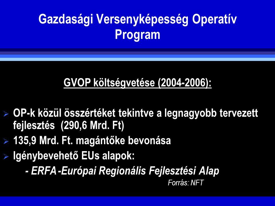 Gazdasági Versenyképesség Operatív Program GVOP költségvetése (2004-2006):  OP-k közül összértéket tekintve a legnagyobb tervezett fejlesztés (290,6