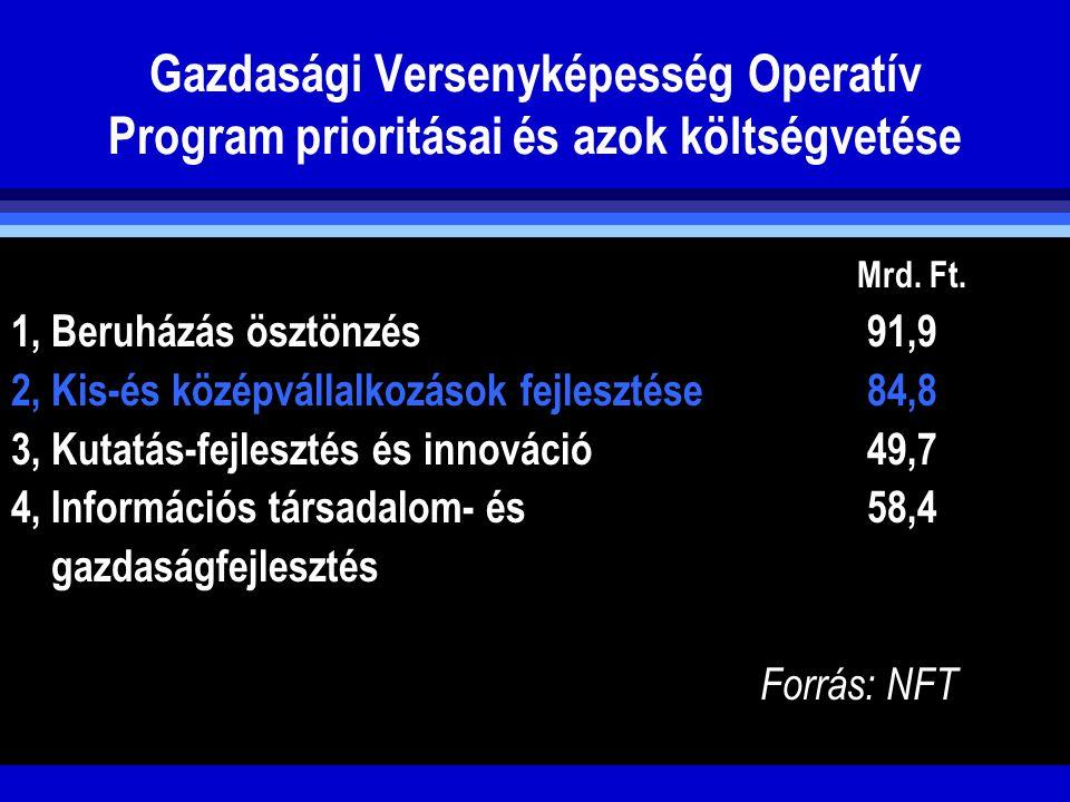 Gazdasági Versenyképesség Operatív Program prioritásai és azok költségvetése Mrd. Ft. 1, Beruházás ösztönzés91,9 2, Kis-és középvállalkozások fejleszt