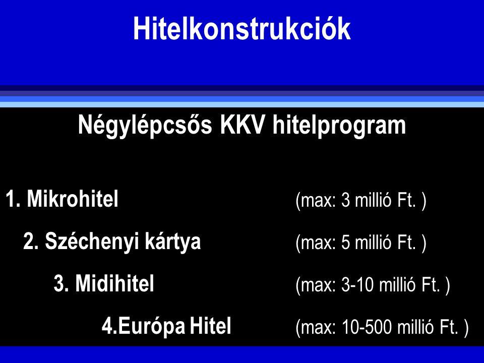 Hitelkonstrukciók Négylépcsős KKV hitelprogram 1. Mikrohitel (max: 3 millió Ft. ) 2. Széchenyi kártya (max: 5 millió Ft. ) 3. Midihitel (max: 3-10 mil