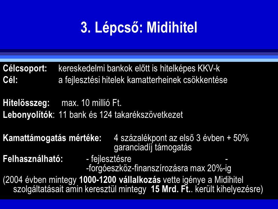 3. Lépcső: Midihitel Célcsoport: kereskedelmi bankok előtt is hitelképes KKV-k Cél: a fejlesztési hitelek kamatterheinek csökkentése Hitelösszeg: max.